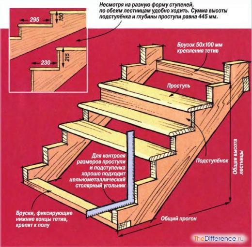 Строить лестницу в доме