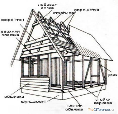 Строительство домов по каркасной технологии своими руками