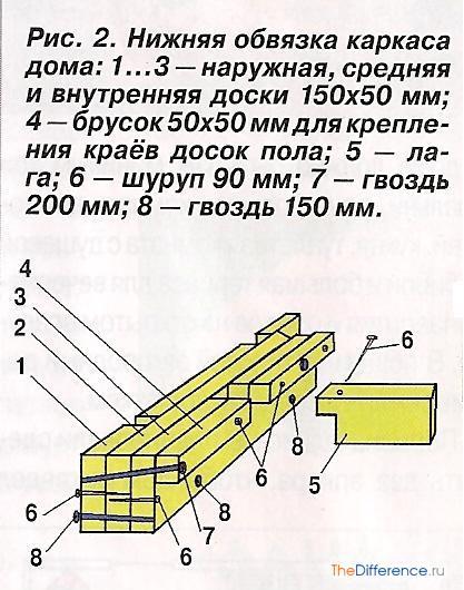 kak-stroit-karkasnyj-dom-6