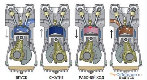 как работает двигатель машины