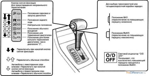 как правильно пользоваться автоматической коробкой передач