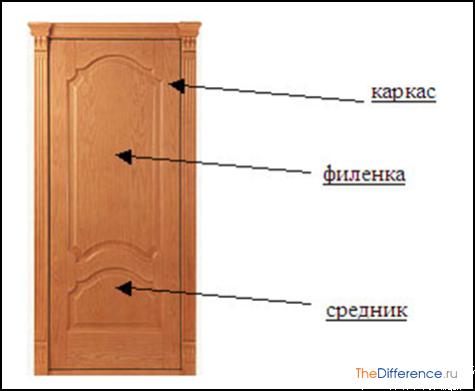 Дверь с филенками