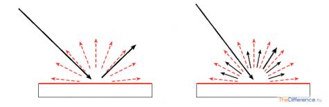 в чем разница между глянцевым экраном и матовым