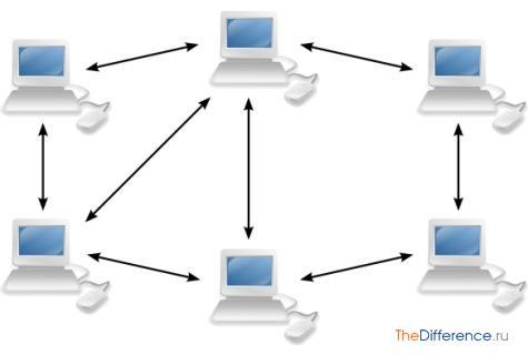 чем отличается сеть с выделенным сервером от одноранговой