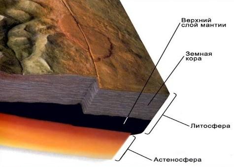 отличие земной коры от литосферы