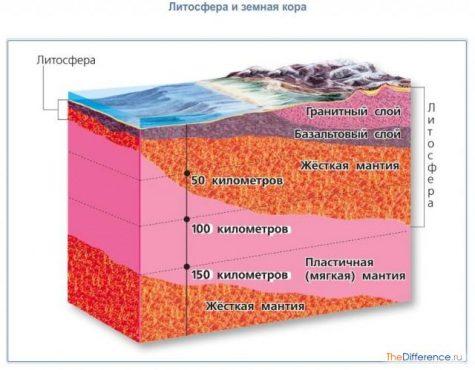 разница между земной корой и литосферой
