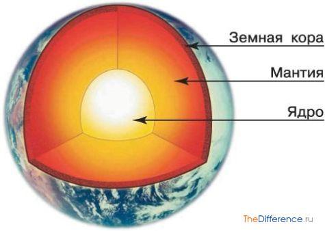 чем отличается земная кора от литосферы