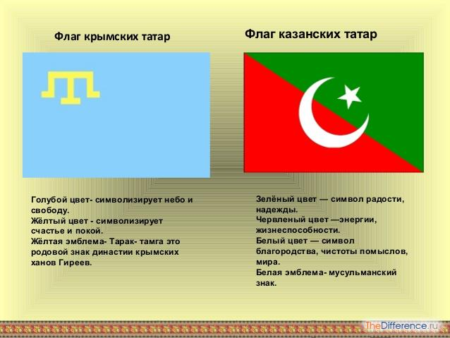 чем отличаются крымские татары от казанских татар