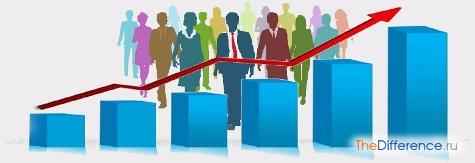 чем отличается экономический рост от экономического развития