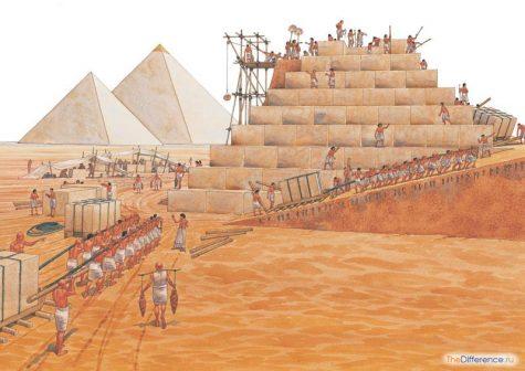чем отличаются древние цивилизации от первобытного общества