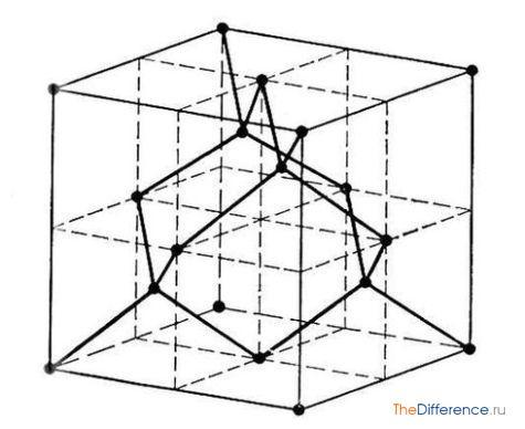 разница между алмазом и графитом