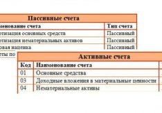 Разница между активными и пассивными счетами