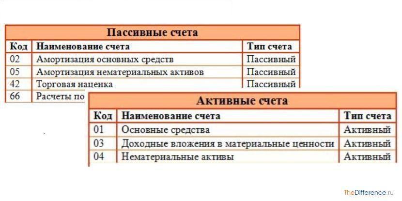 чем отличаются активные и пассивные счета