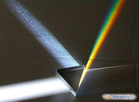 отличие дифракционного спектра от дисперсионного