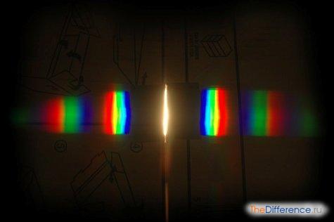 чем отличается дифракционный спектр от дисперсионного
