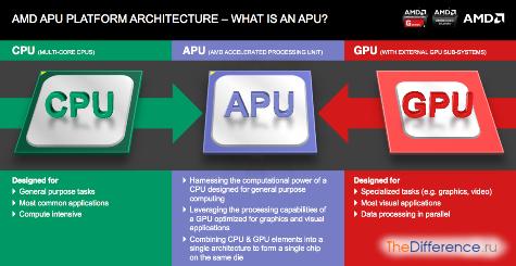 отличие GPU от APU