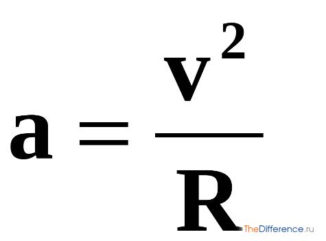 отличие векторной величины от скалярной