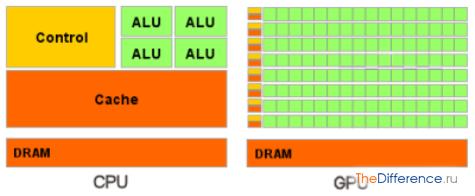 разница между GPU и APU