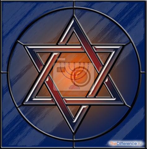 Чем отличается иудей от еврея