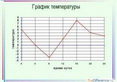 Разница между графиком и диаграммой