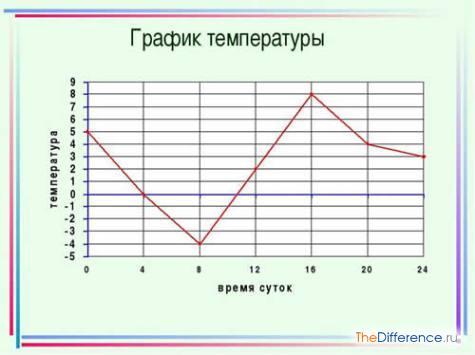 чем отличается график от диаграммы
