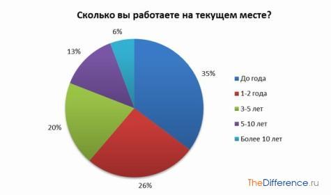 отличие графика от диаграммы
