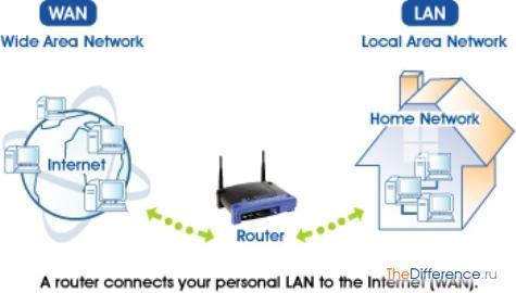 разница между глобальной сетью и локальной