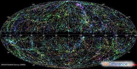 в чем разница между галактикой и вселенной