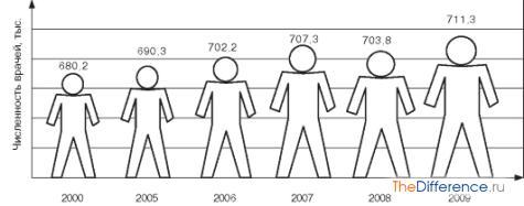 в чем разница между графиком и диаграммой