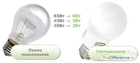 в чем разница между светодиодом и лампочкой