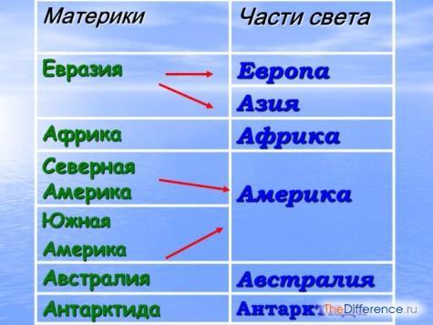в чем разница между материками и частями света